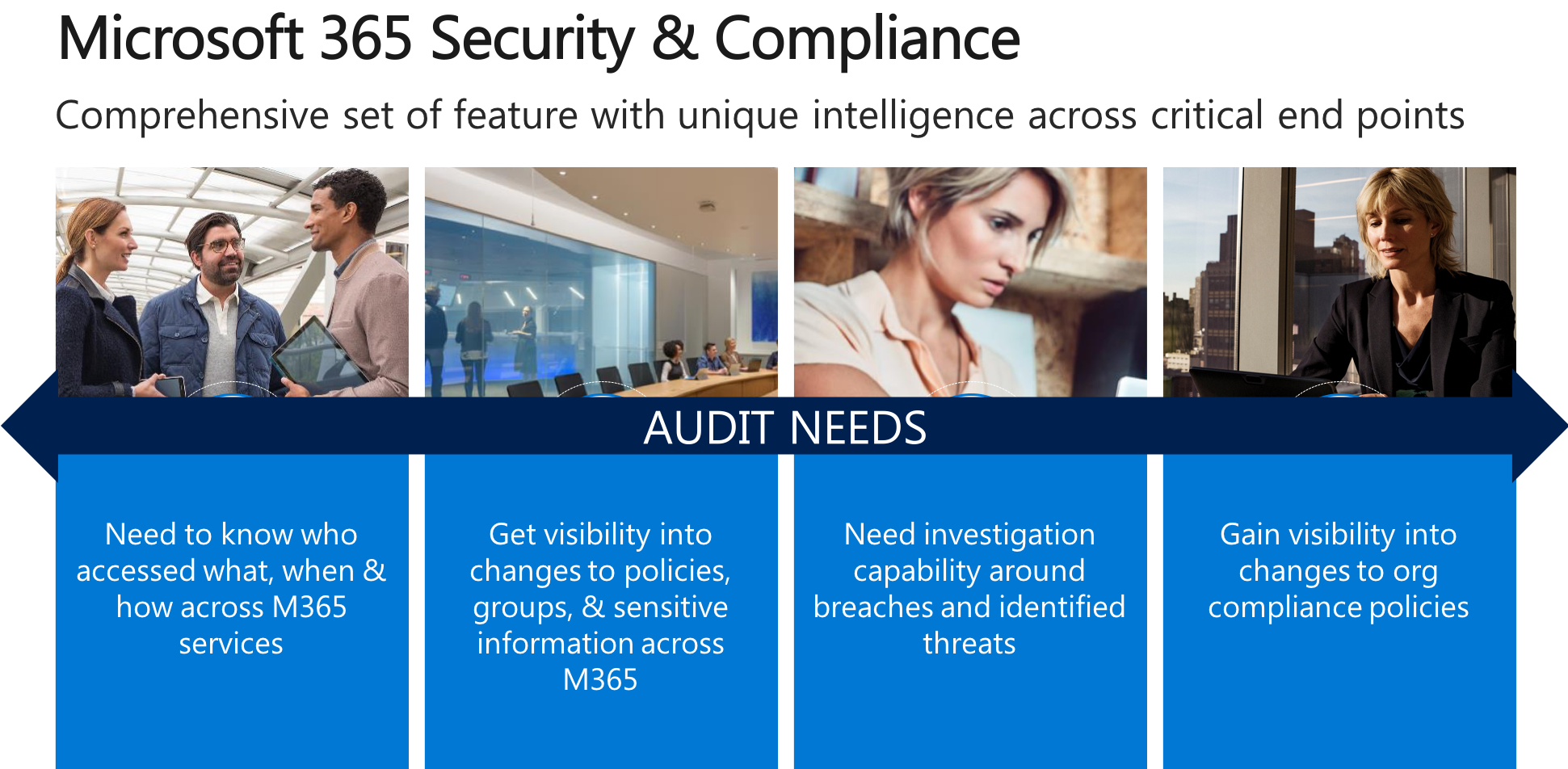 Meet 3.3 Audit and Accountability with Office 365