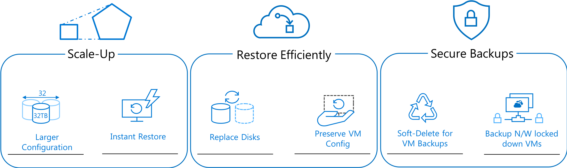 CMMC Azure Backup Benefits
