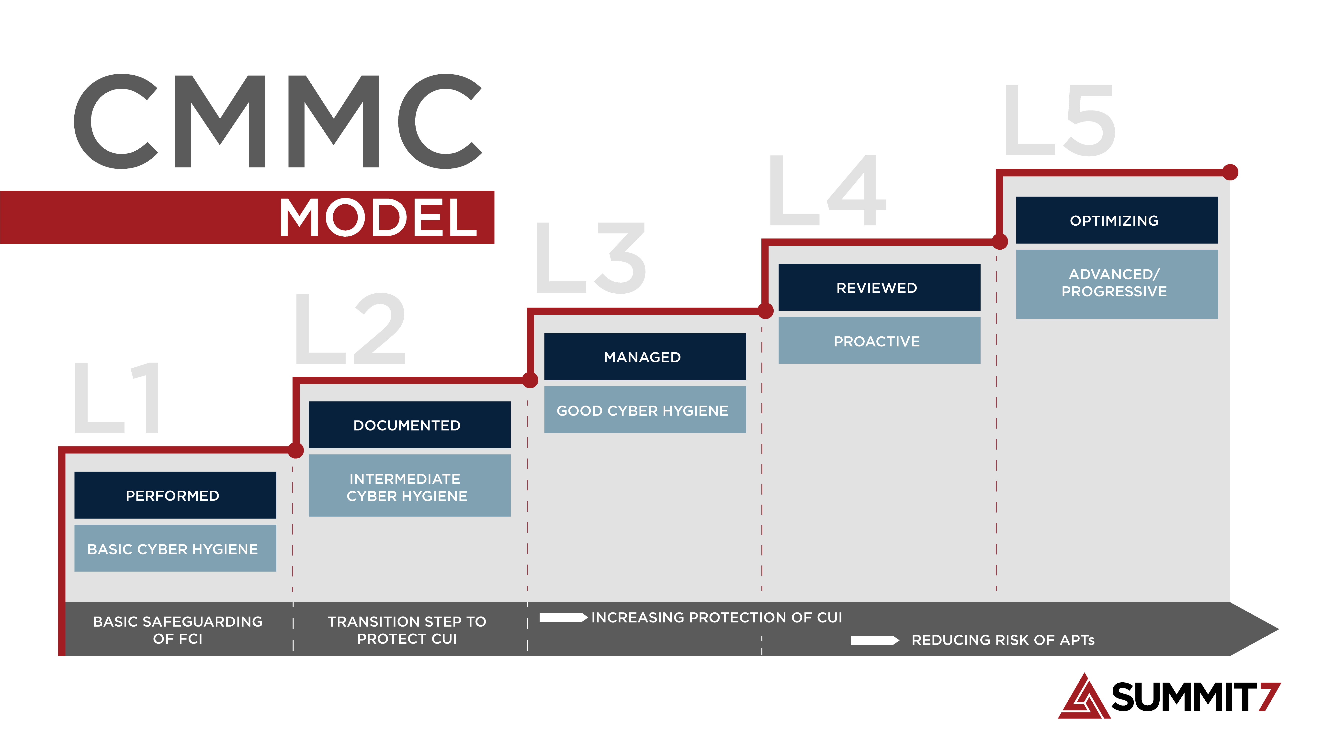 5-Levels-of-CMMC