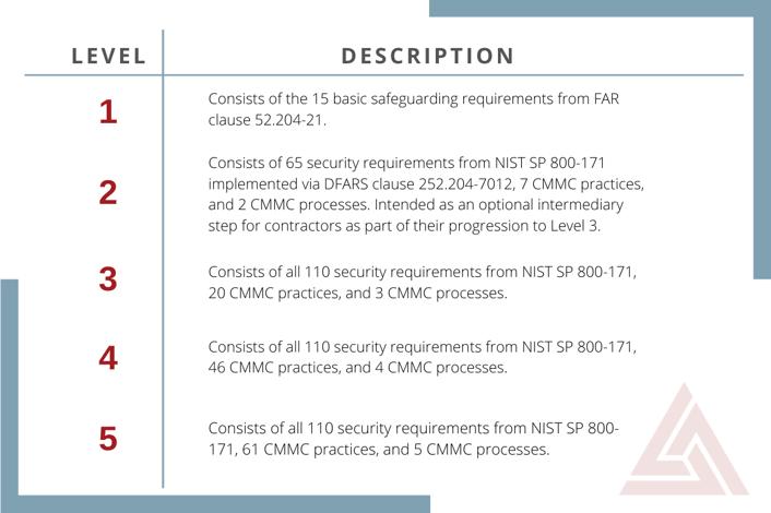 CMMC-Level-Process-Practices-2-2