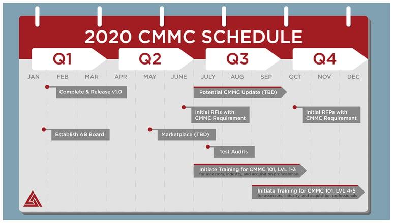CMMC Schedule 2020