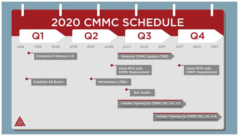 CMMC Schedule