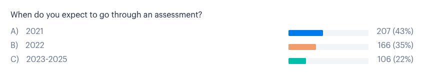 CS2v3-Poll-Go-Though-Assessment