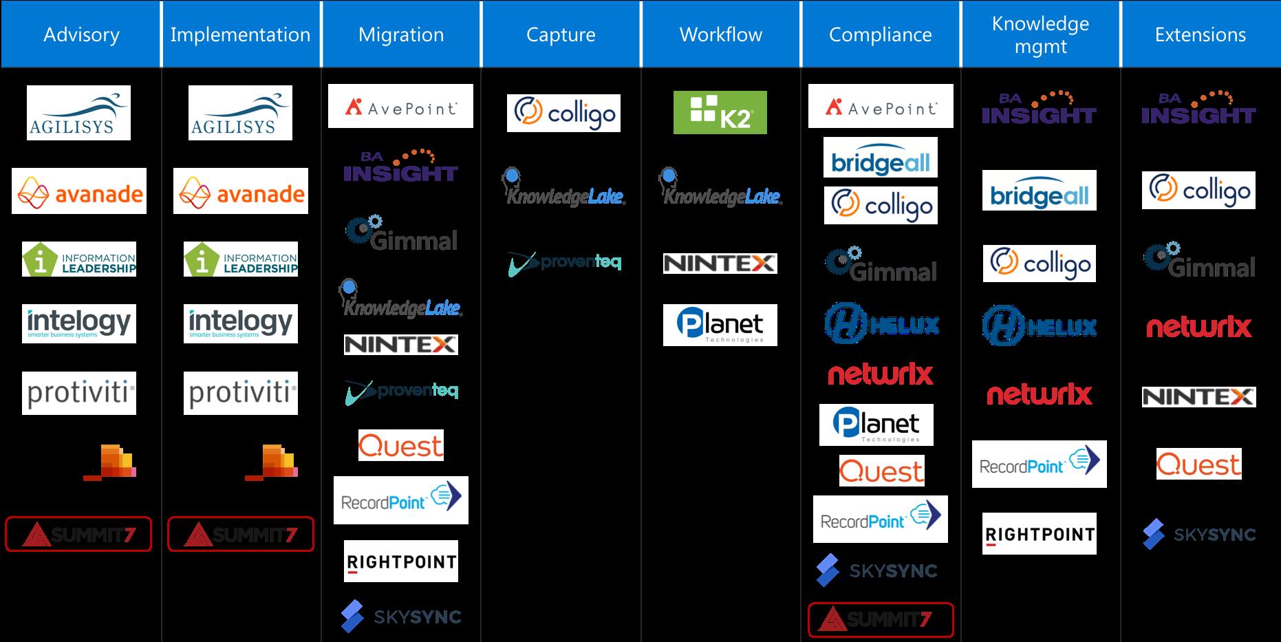Content Services Charter Partner Compliance