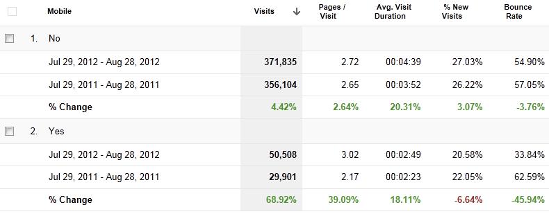 Screen capture from Google Analytics