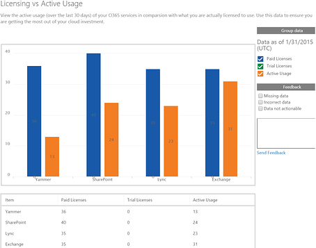 License usage reporting in Office 365: part 1