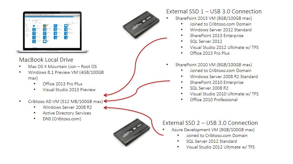 SharePoint 2013 Development on a Mac