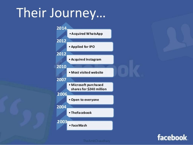 Journey of the Facebook