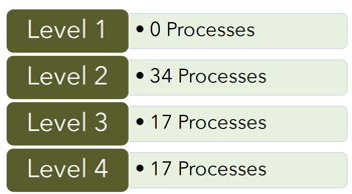 Level4-Processes