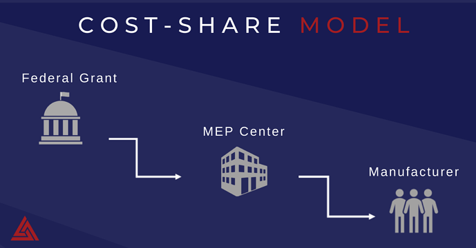 NIST-MEP-Cost-share-model-2