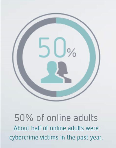 Online Victims