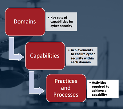 CMMC Domains, Capabilities, Practices, and Processes