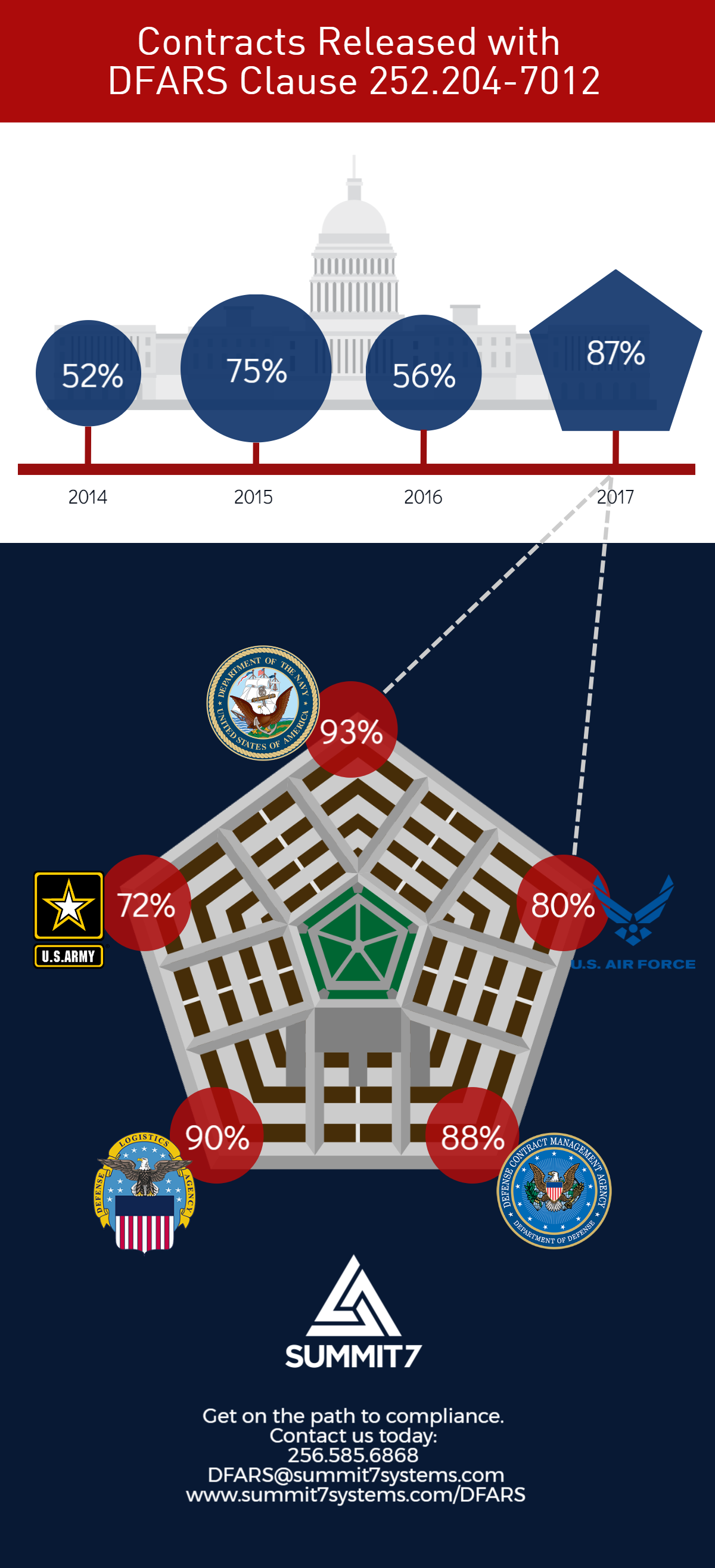 DFARS_Infographic_Summit7Systems.png