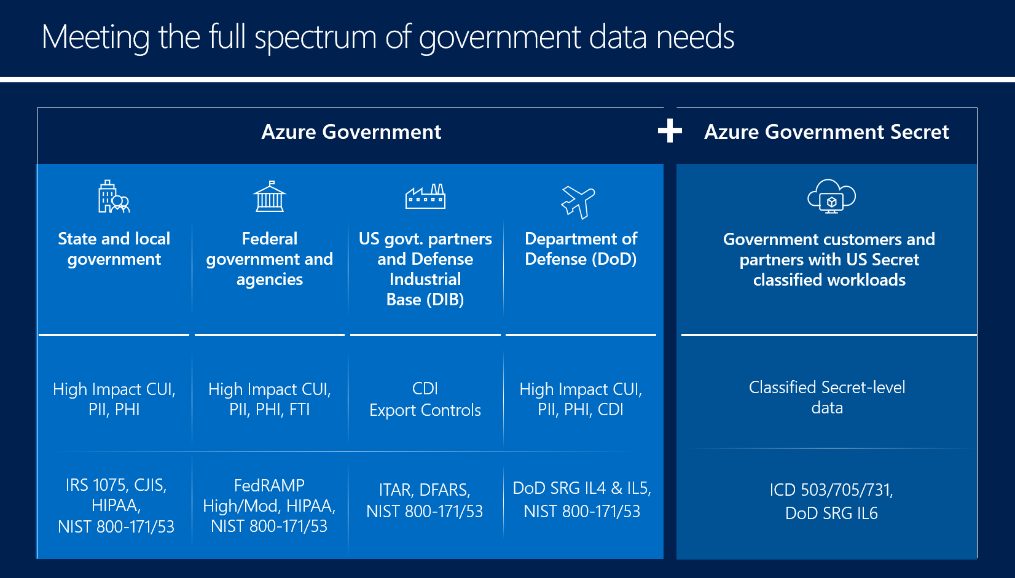Azure Government Offerings Now Including Secret