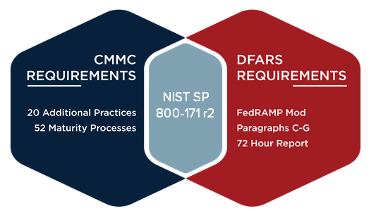 DFARS and CMMC Overlap
