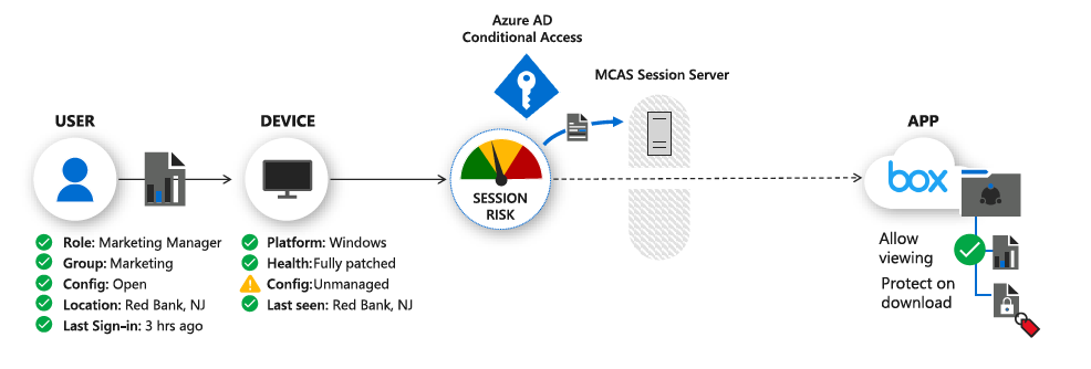 CMMC least functionality with MCAS