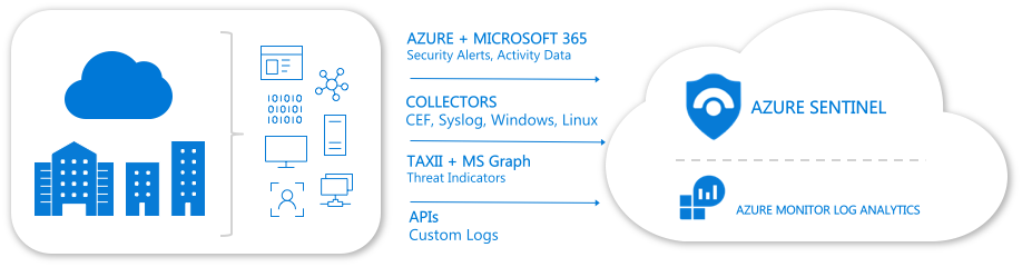 Signals for Azure Sentinel in Azure Government