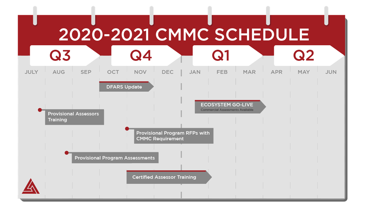 CMMC 2020-2021 Timeline