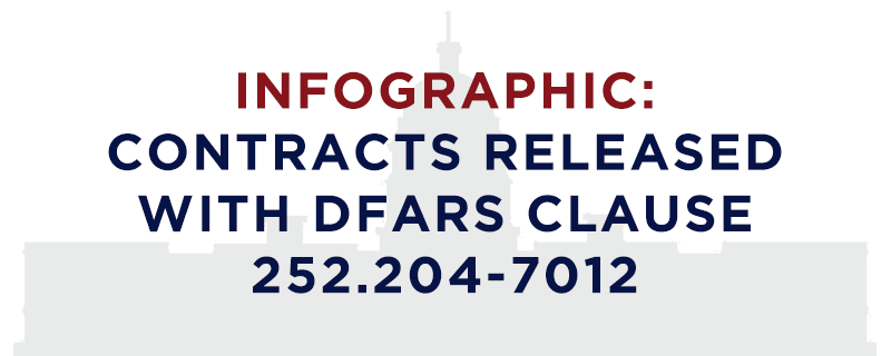 Infographic: Contracts Released with DFARS Clause 252 204-7012